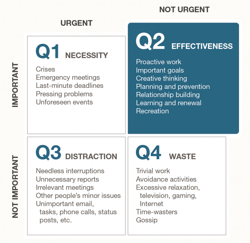 Quadrants in Stephen Covey's First Things First